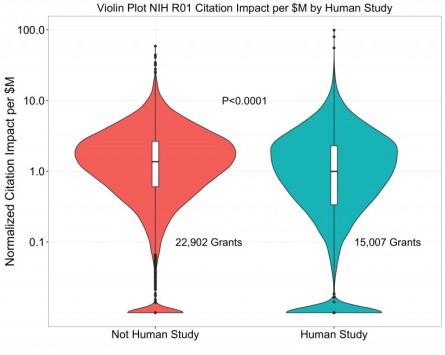 Citation-Impact-per-M-Human-Study-768x614
